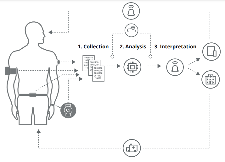 Case study of using AI in healthcare