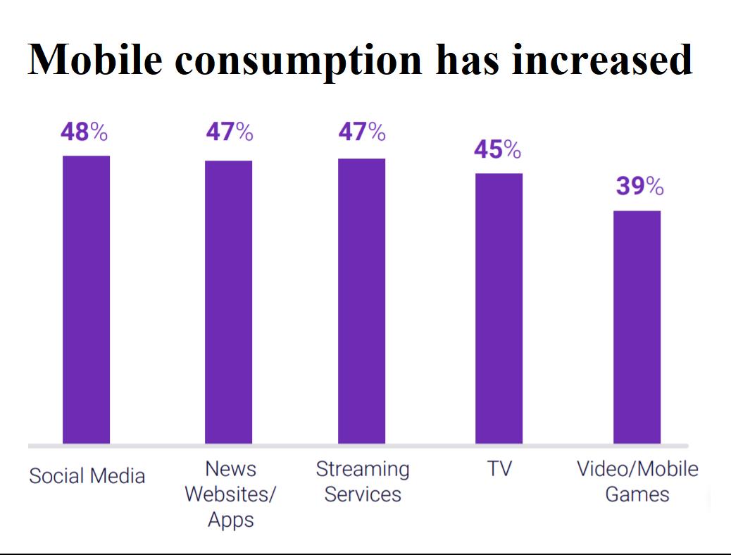 Mobile_consumption