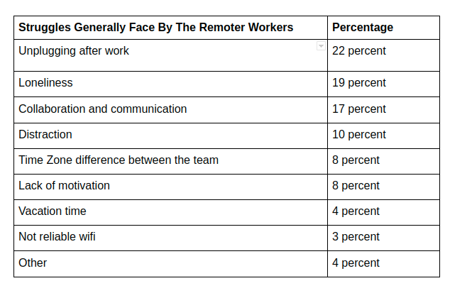 problems faced by remote employees