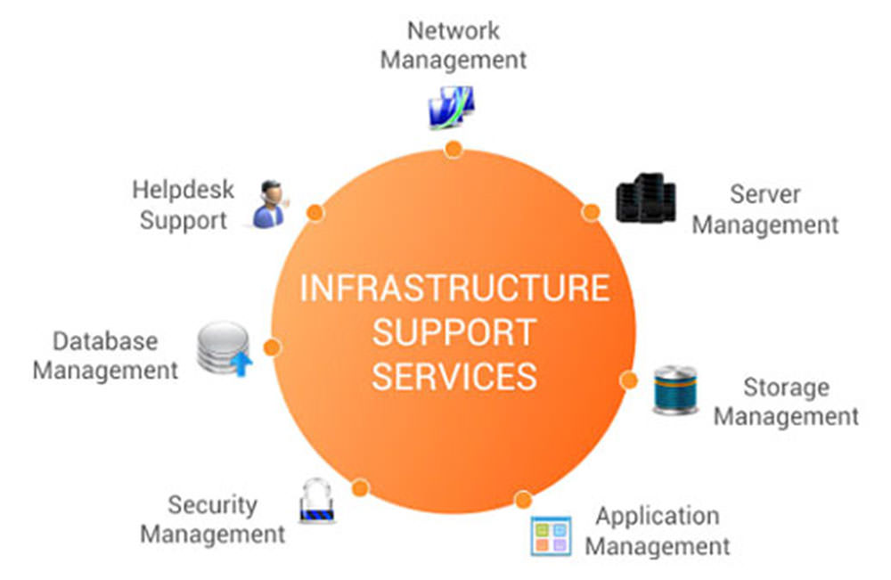 Our Infrastructure Support Services Portfolio include