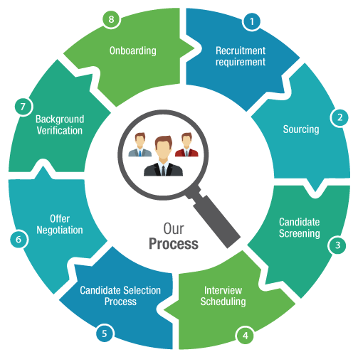 Recruitment Process Outsourcing or RPO Services in New Jersey